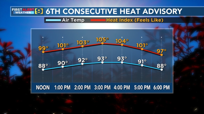 Sixth consecutive heat advisory for the WAFB viewing area.