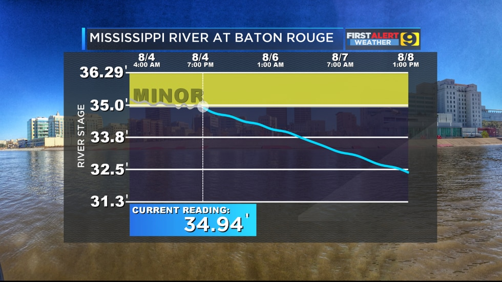As of Sunday, August 4 the Mississippi River at Baton Rouge has finally dropped below flood...