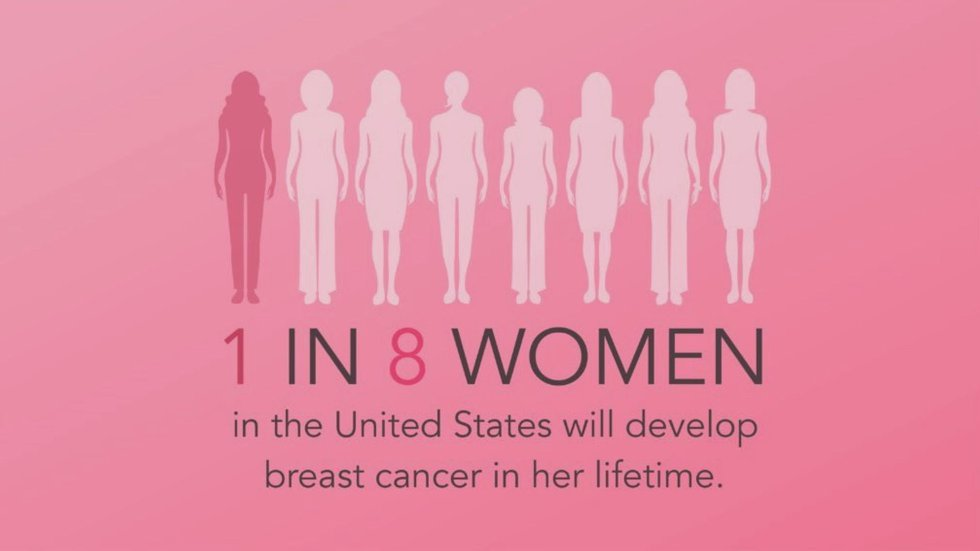 One in eight women will get breast cancer in their lifetime.