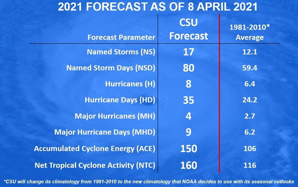 Initial 2021 Hurricane Season Outlook