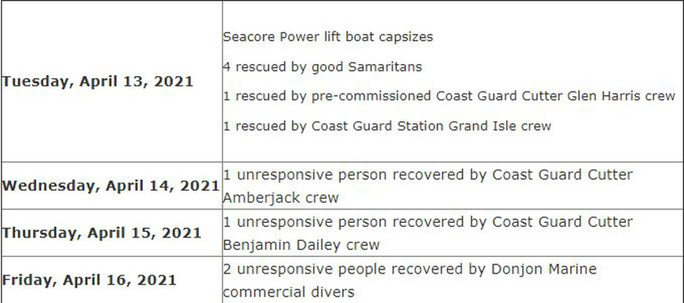 Seacor contracted commercial divers from Donjon Marine Company who were diving on the capsized...