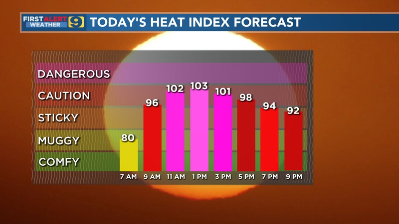 Heat index forecast for Monday, July 26.