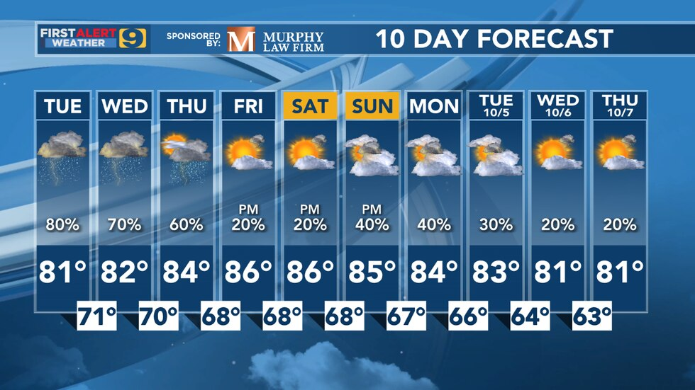 9News weather 10-13-21 10 day forecast