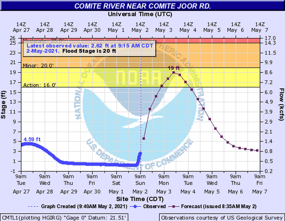 Comite River level near Joor Road