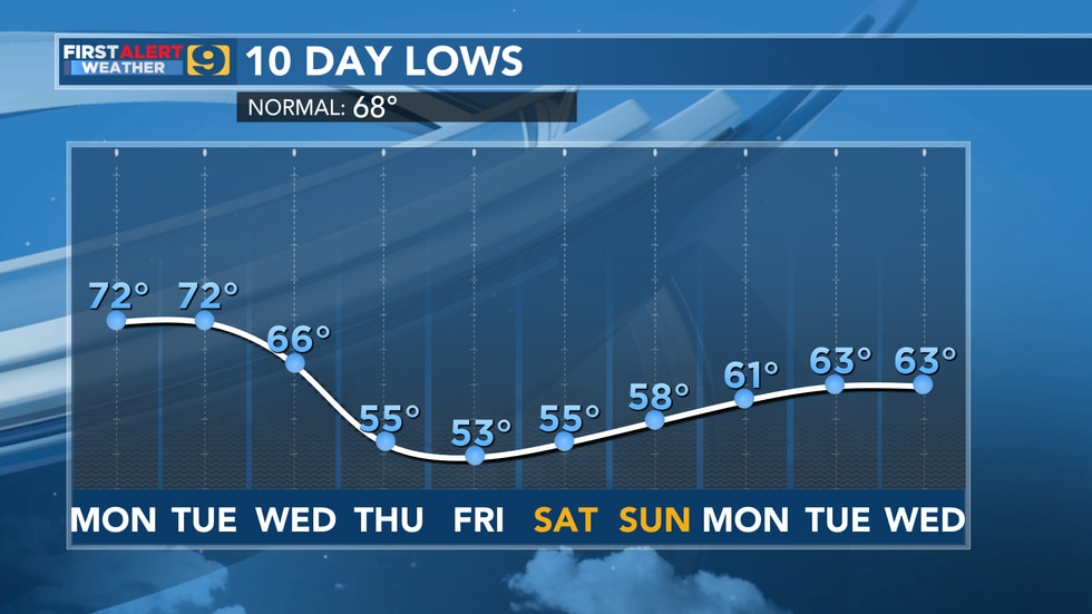 10-Day Temperature Lows from Monday, Sept. 20 through Wednesday, Sept. 29