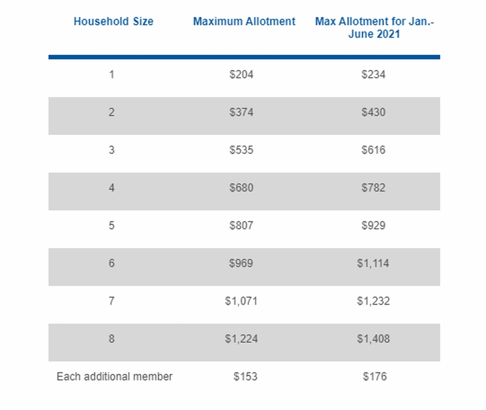 The amount of SNAP a household receives each month depends on the number of people in the...