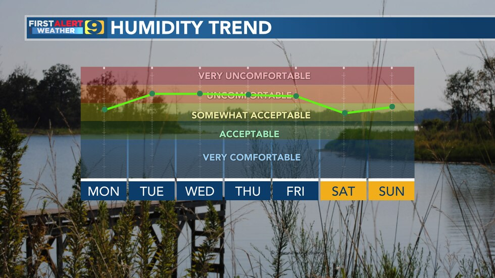 Humidity Trend for Monday, Sept. 27 through Sunday, Oct. 3