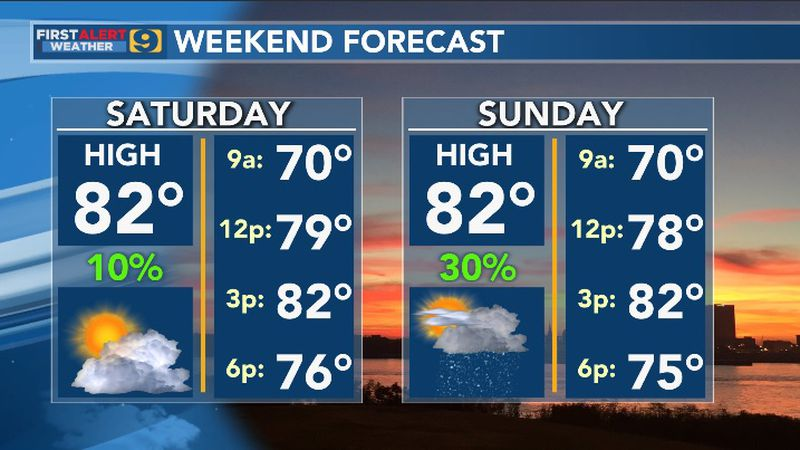 Weekend forecast will feature daytime highs in the low 80s both Saturday and Sunday with only a...