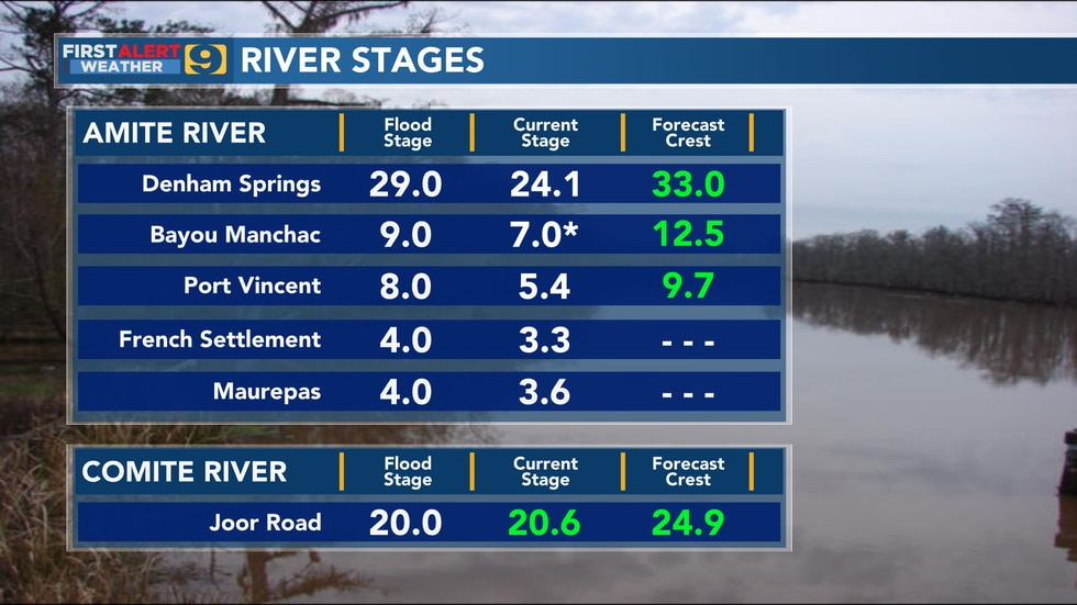 River stages for the Amite and Comite rivers