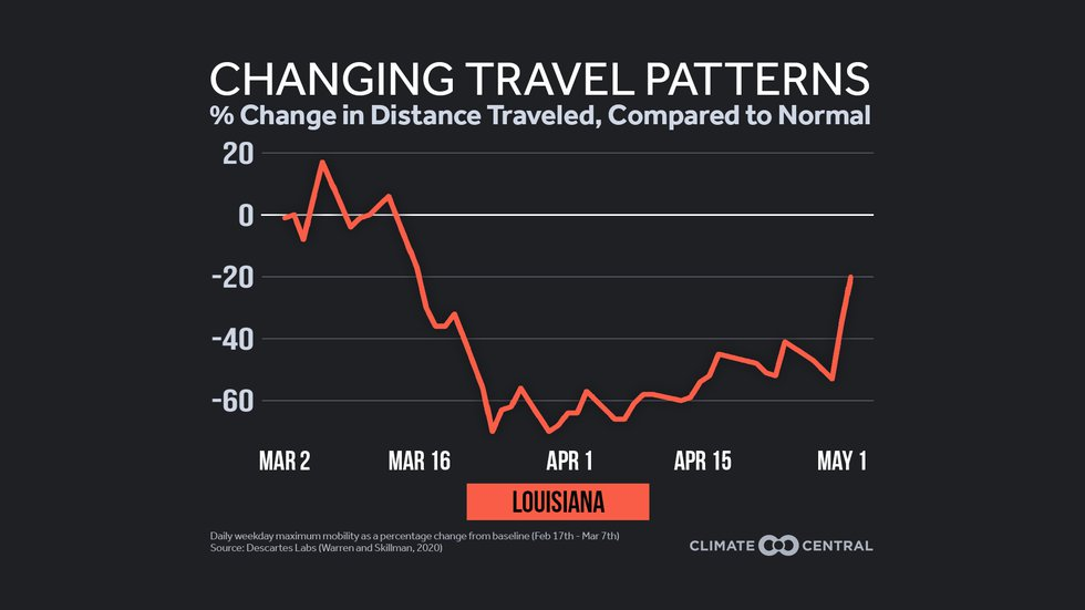 The graphic shows travel in Louisiana followed the national trend with a drop at the beginning...