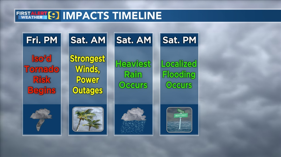 The impacts timeline shows what type of weather is expected at different parts of the day this...