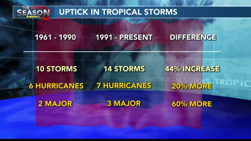THE FIFTH SEASON: What's behind the rise in storms