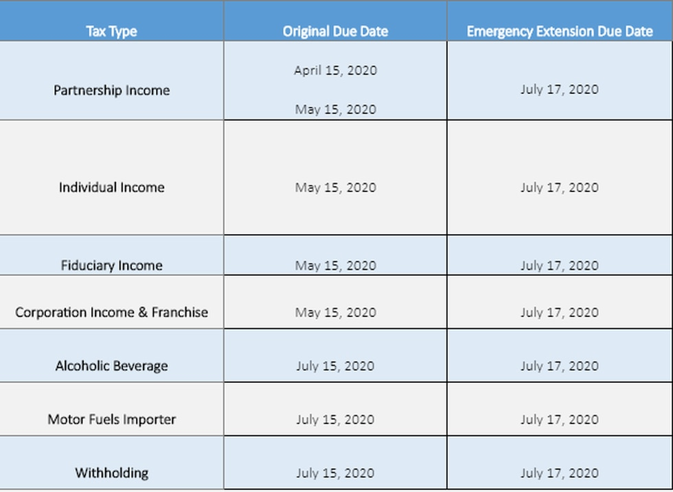 The following tax returns and payments are now due on July 17: