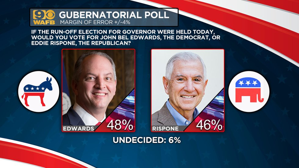 An exclusive WAFB News poll days ahead of the Louisiana Gubernatorial runoff election reveals...