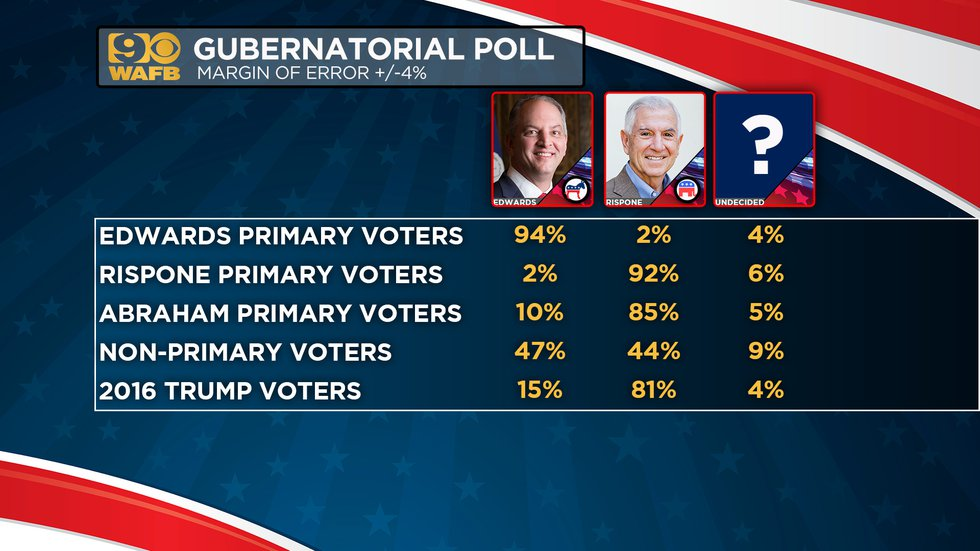 An exclusive WAFB poll reveals Edwards leading slightly over Rispone less than a week before...