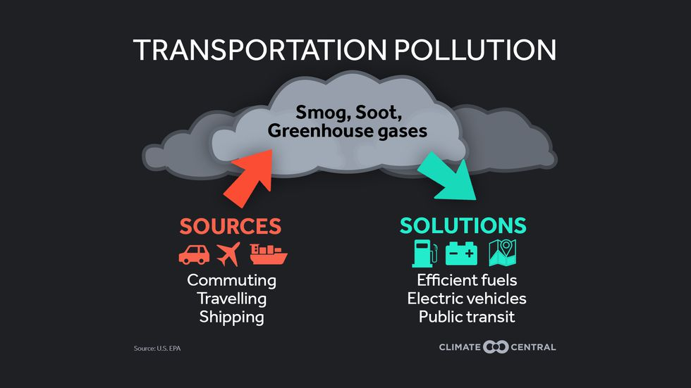 Transportation is one of the leading factors for air pollution, which has a variety of negative...