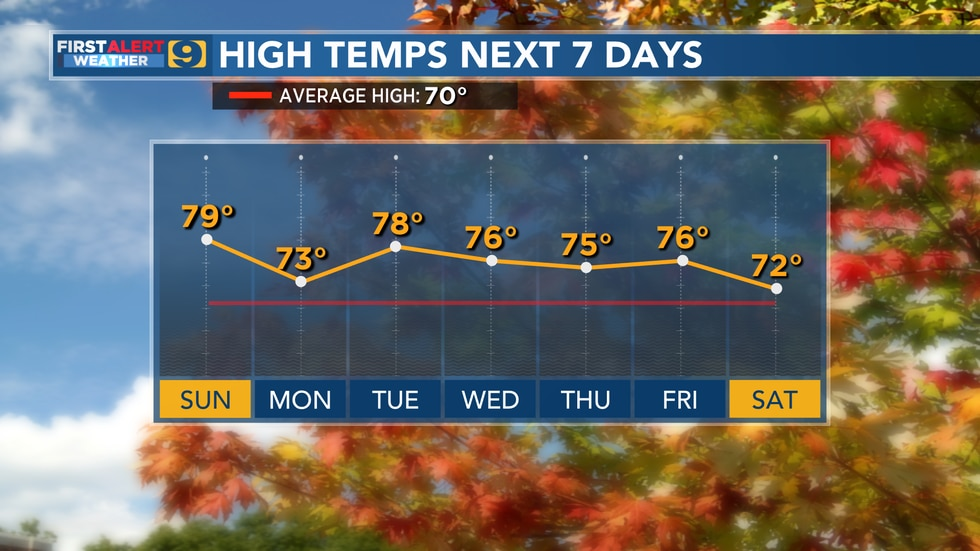High temps for the next 7 days