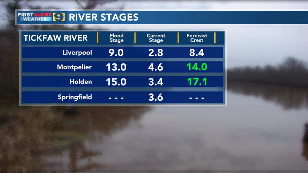 River stages for Tickfaw River