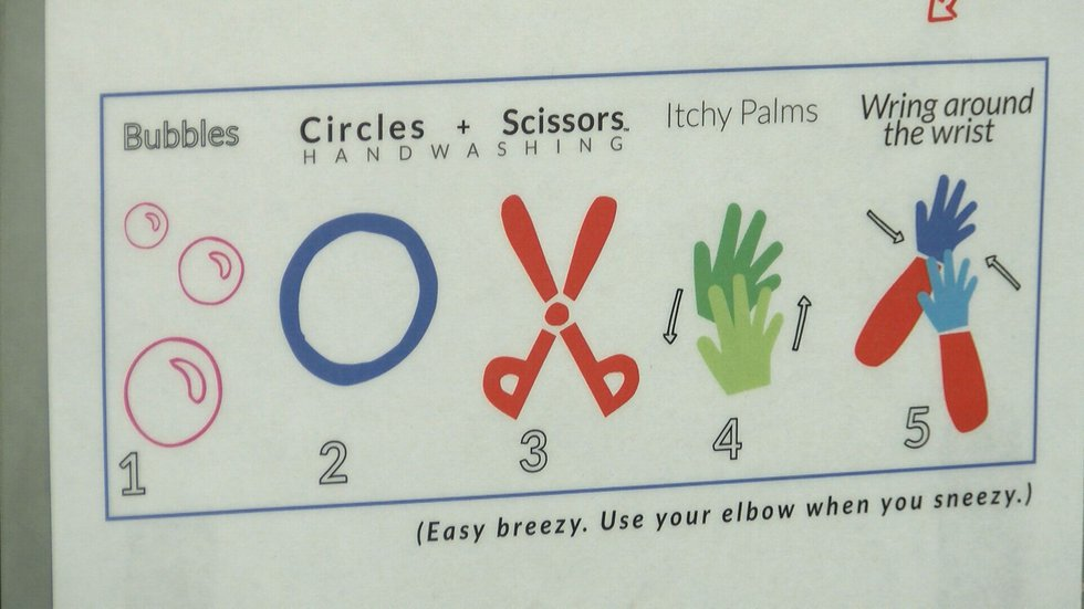 1.) Bubbles - Lather the palms 2.) Circles - Backs of hands and knuckles 3.) Scissors - between...