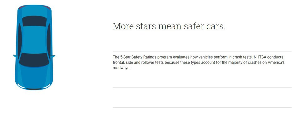 The NHTSA website describes the process for the 5-Star Safety Ratings.
