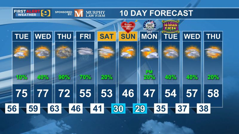 10 day forecast as of Tuesday, Feb. 9