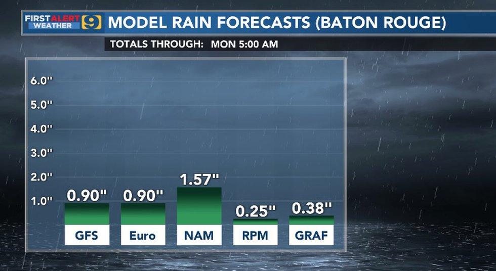 Model Rain Forecast for Baton Rouge for Sunday, May 2, 2021