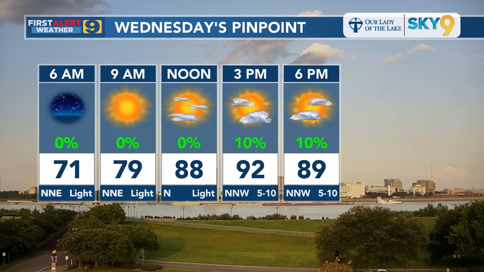 Wednesday pinpoint forecast