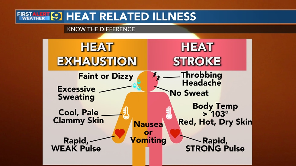 This chart helps you to know the difference between heat-related illnesses.